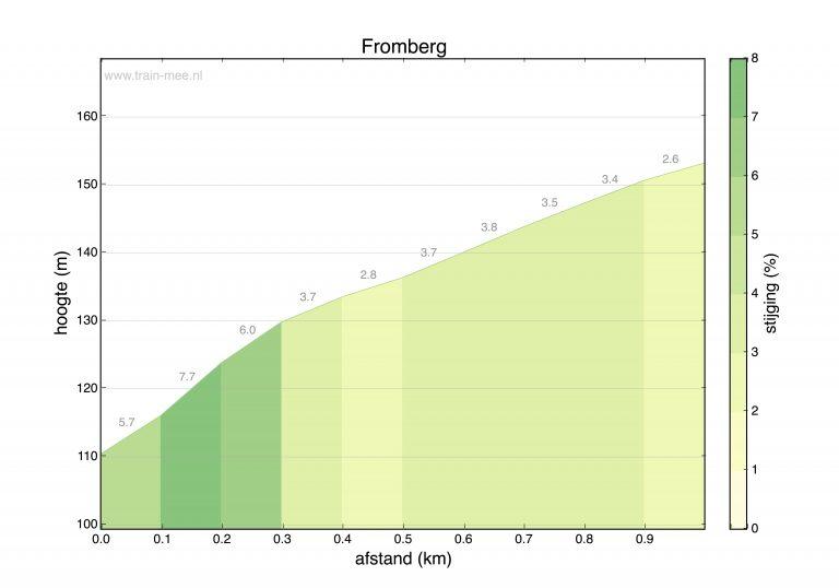 Hoogteprofiel beklimming Fromberg