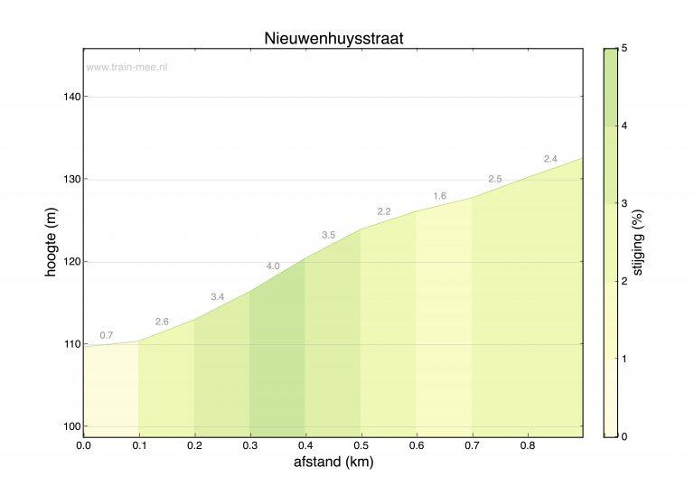 Hoogteprofiel beklimming Nieuwenhuysstraat