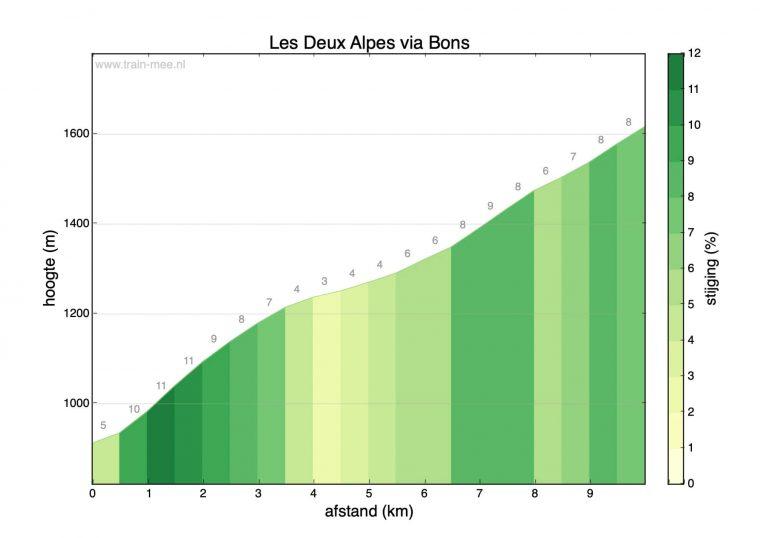 Hoogteprofiel beklimming Les Deux Alpes via Bons