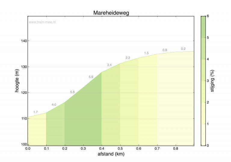 Hoogteprofiel beklimming Mareheideweg