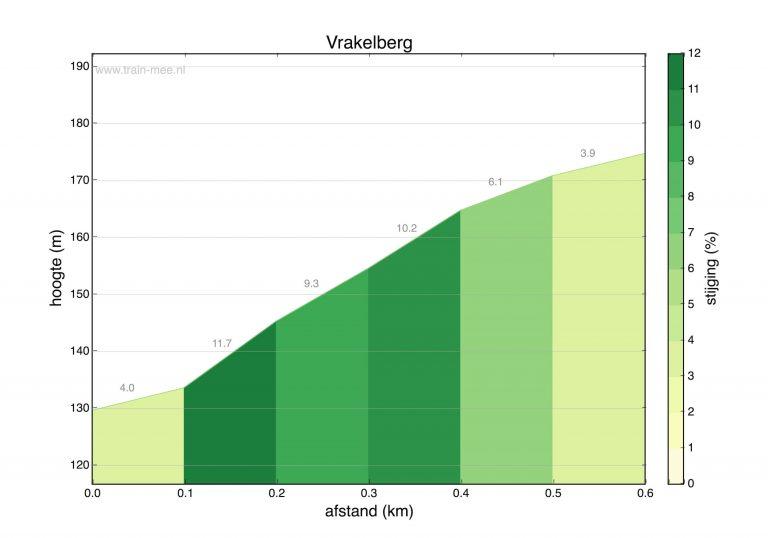 Hoogteprofiel beklimming Vrakelberg