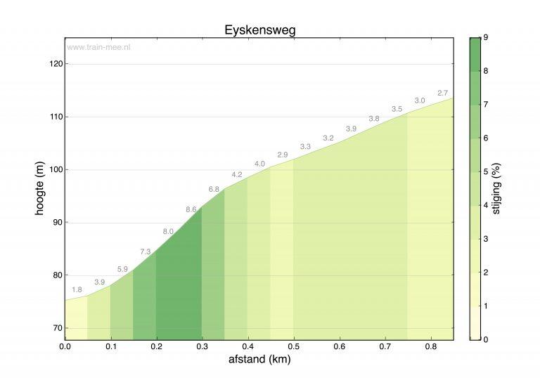 Hoogteprofiel beklimming Eyskensweg