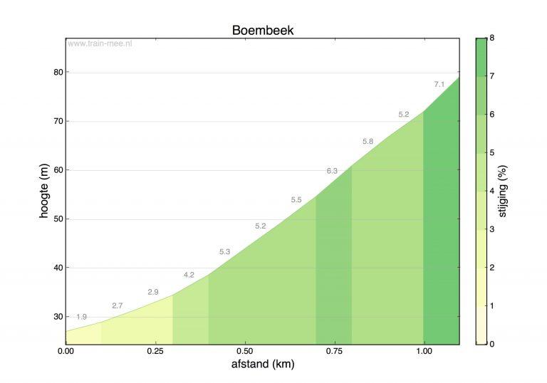 Hoogteprofiel beklimming Boembeek