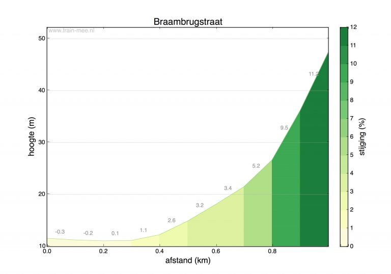 Hoogteprofiel beklimming Braambrugstraat