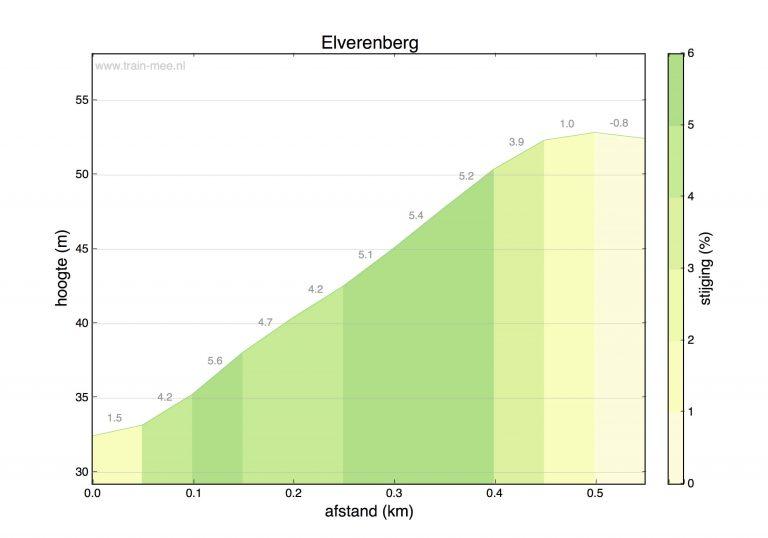 Hoogteprofiel beklimming Elverenberg