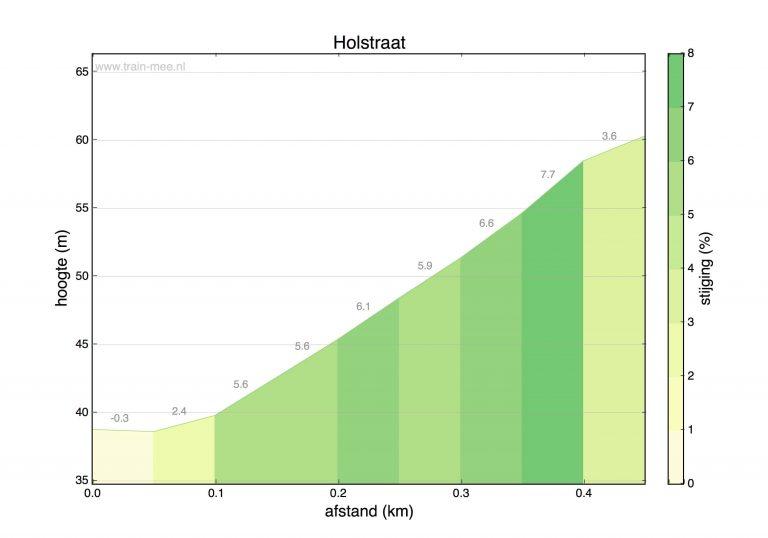Hoogteprofiel beklimming Holstraat