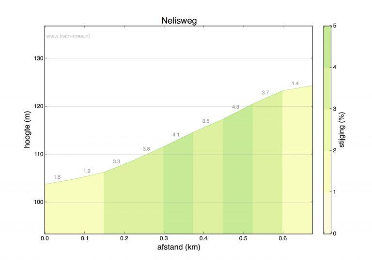 Hoogteprofiel beklimming Nelisweg