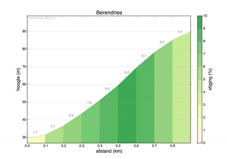 Hoogteprofiel beklimming Berendries