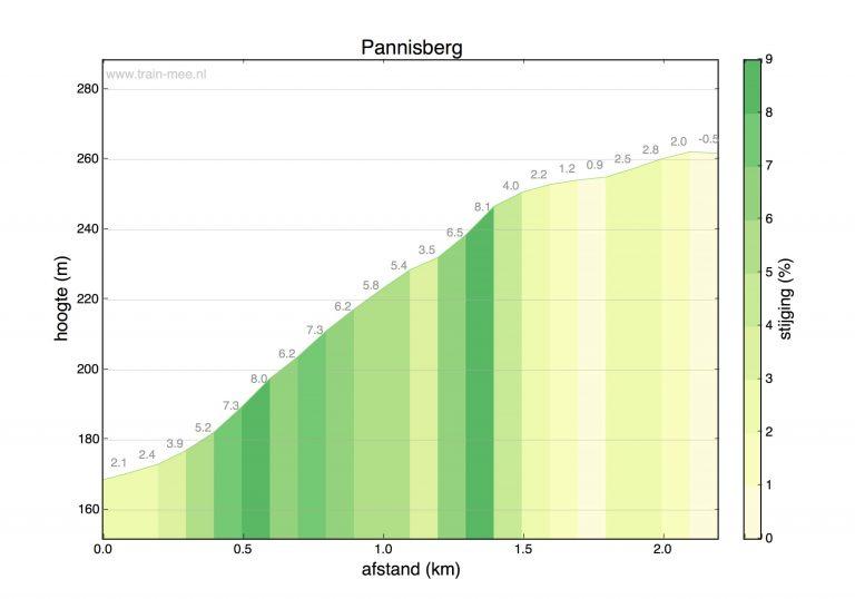 Hoogteprofiel beklimming Pannisberg