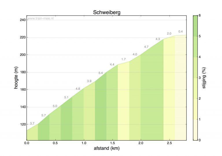 Hoogteprofiel beklimming Schweiberg