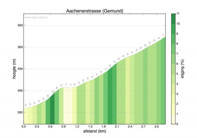 Hoogteprofiel beklimming Aachenerstrasse (Gemund)