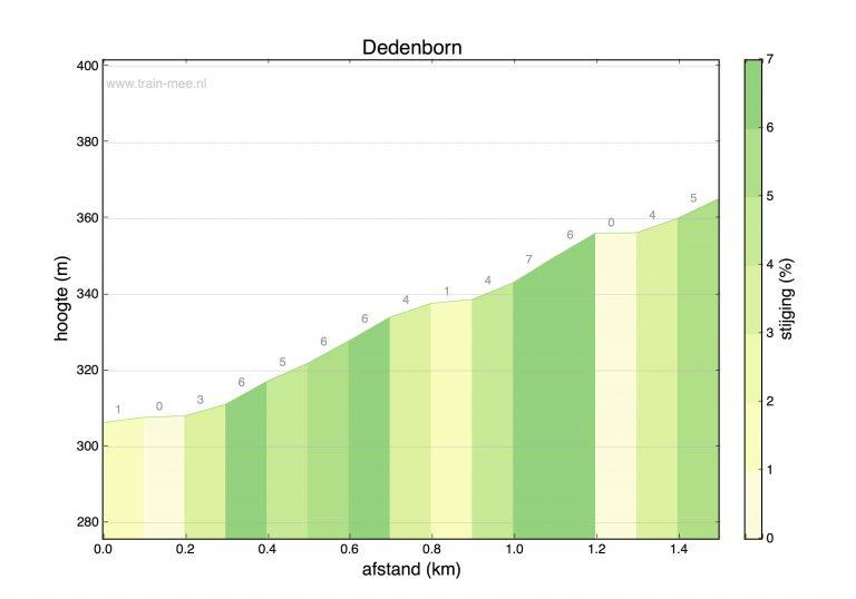 Hoogteprofiel beklimming Dedenborn