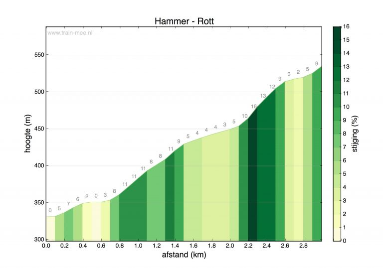 Hoogteprofiel beklimming Hammer – Rott