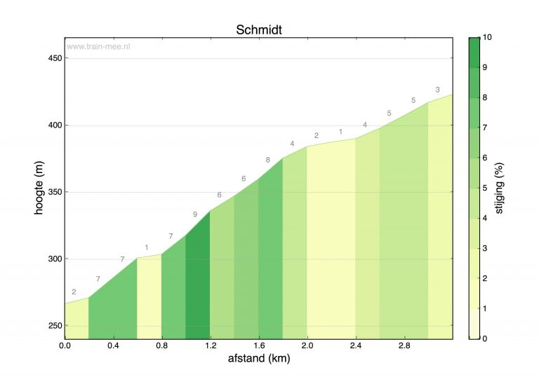 Hoogteprofiel beklimming Schmidt