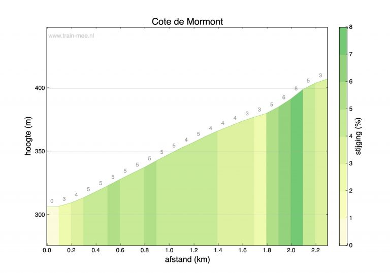 Hoogteprofiel beklimming Cote de Mormont