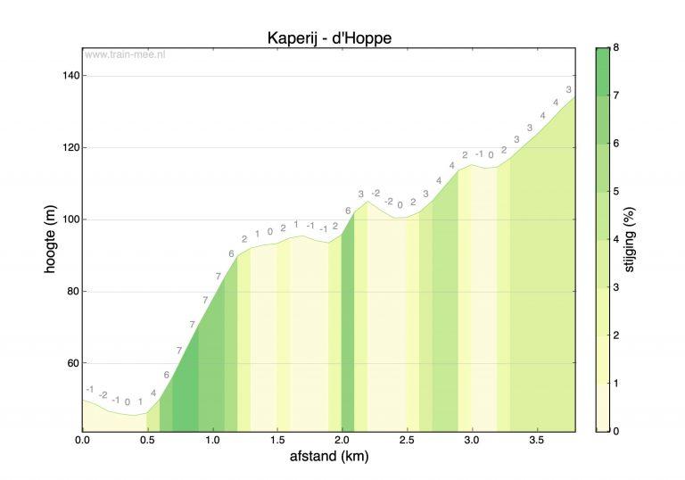 Hoogteprofiel beklimming Kaperij – d'Hoppe