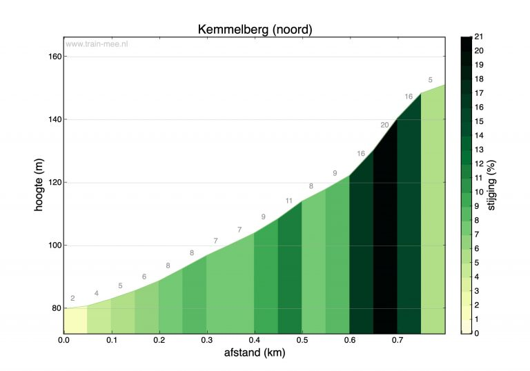 Hoogteprofiel beklimming Kemmelberg (noord)