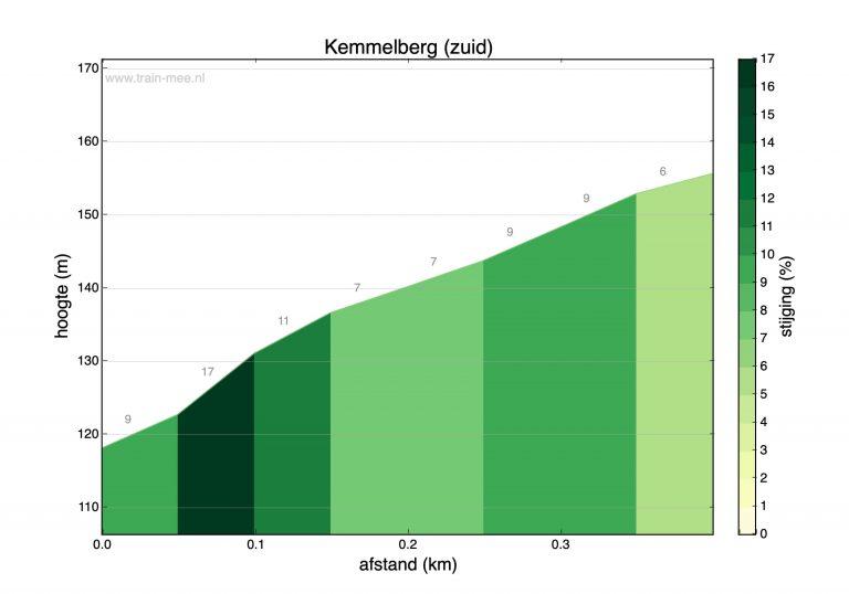 Hoogteprofiel beklimming Kemmelberg (zuid)