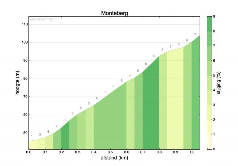 Hoogteprofiel beklimming Monteberg