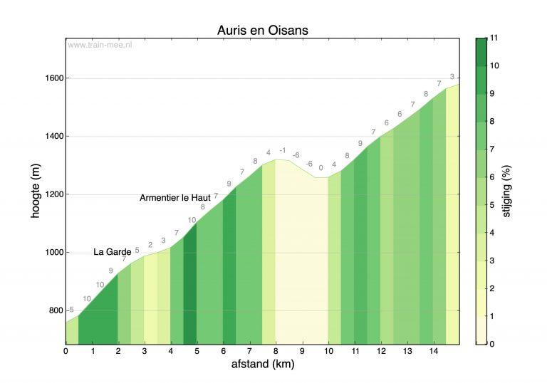 Hoogteprofiel beklimming Auris en Oisans (vanuit Bourg d'Oisans)