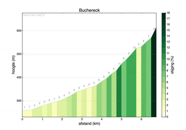 Hoogteprofiel beklimming Buchereck