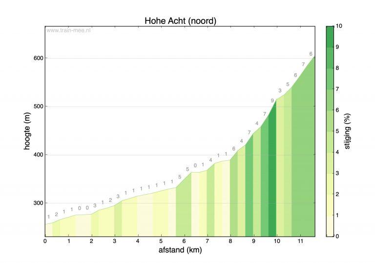 Hoogteprofiel beklimming Hohe Acht (noord)