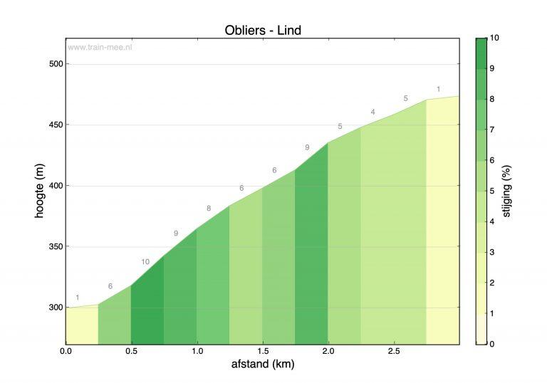 Hoogteprofiel beklimming Obliers – Lind