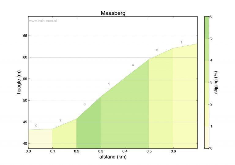 Hoogteprofiel beklimming Maasberg