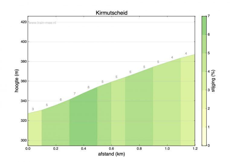 Hoogteprofiel beklimming Kirmutscheid