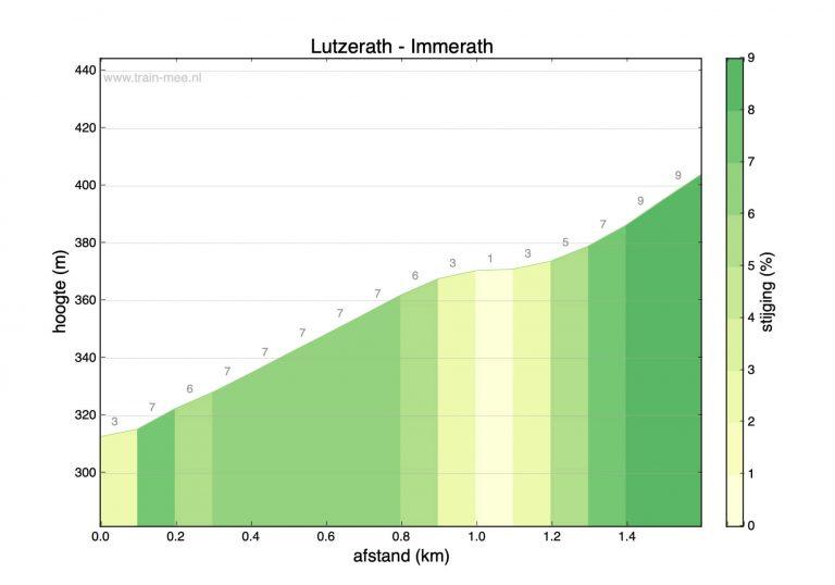 Hoogteprofiel beklimming Lutzerath – Immerath