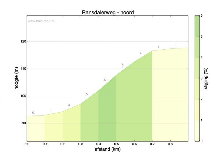 Hoogteprofiel beklimming Ransdalerweg – noord