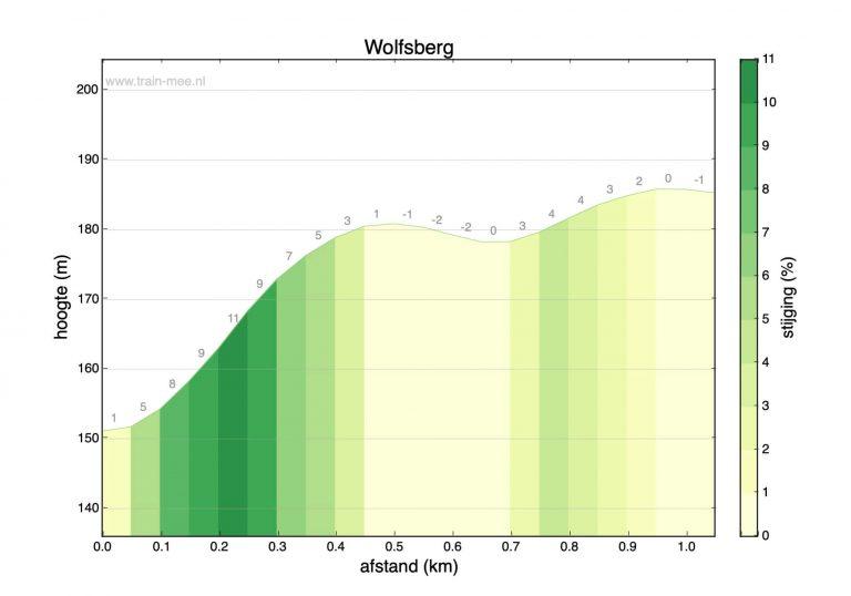 Hoogteprofiel beklimming Wolfsberg