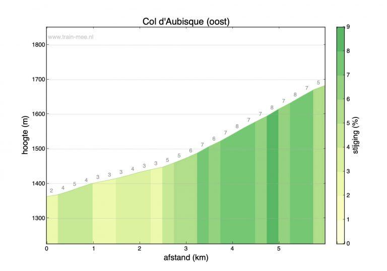 Hoogteprofiel beklimming Col d'Aubisque (oost)