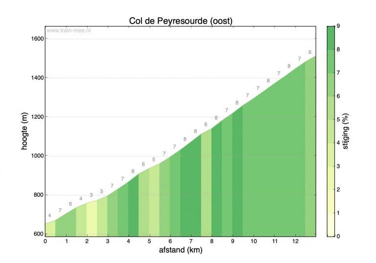 Hoogteprofiel beklimming Col de Peyresourde (oost)