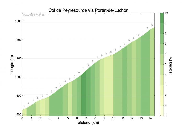 Hoogteprofiel beklimming Col de Peyresourde via Portet-de-Luchon