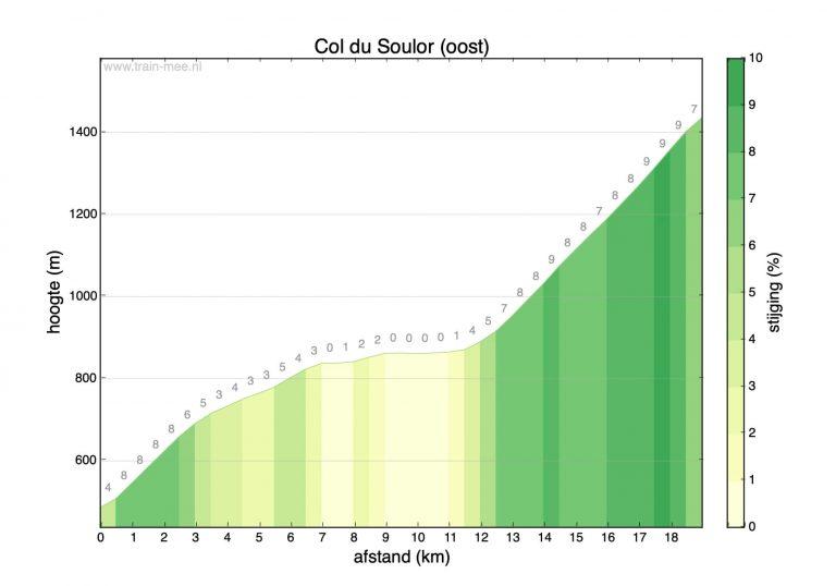 Hoogteprofiel beklimming Col du Soulor (oost)
