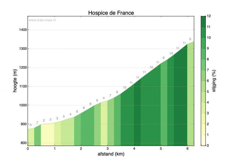 Hoogteprofiel beklimming Hospice de France