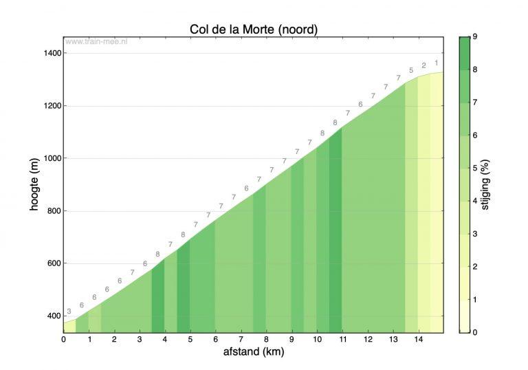 Hoogteprofiel beklimming Col de la Morte (noord)