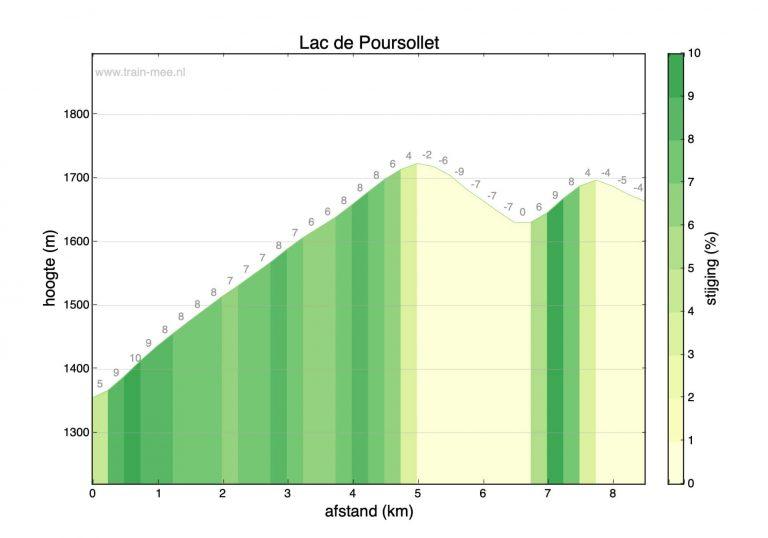 Hoogteprofiel beklimming Lac de Poursollet
