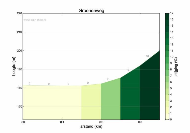 Hoogteprofiel beklimming Groenenweg