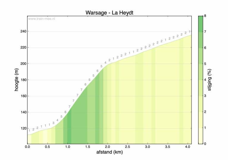 Hoogteprofiel beklimming Warsage – La Heydt