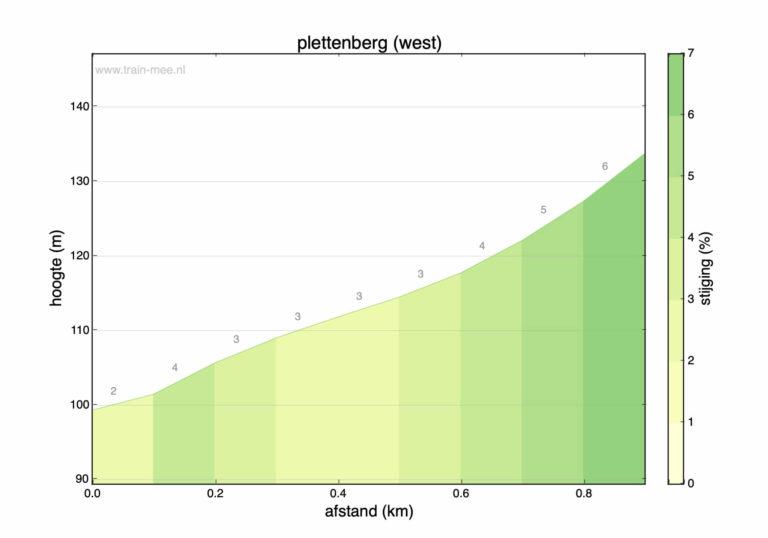 Hoogteprofiel beklimming Plettenberg (west)
