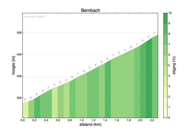 Hoogteprofiel beklimming Bernbach