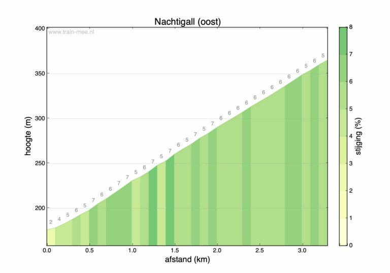 Hoogteprofiel beklimming Nachtigall (oost)