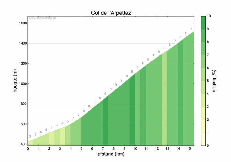 Hoogteprofiel beklimming Col de l'Arpettaz