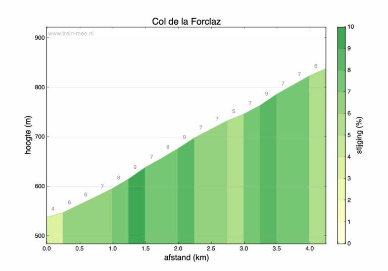 Hoogteprofiel beklimming Col de la Forclaz