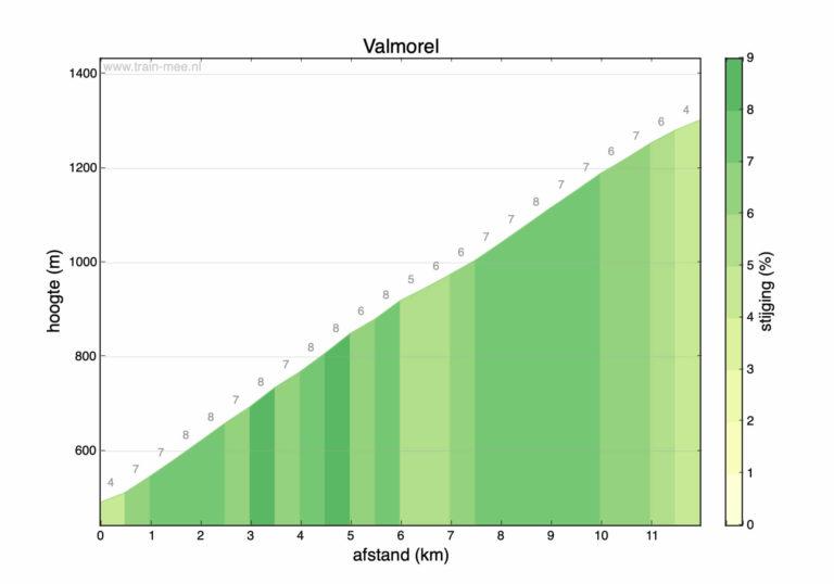 Hoogteprofiel beklimming Valmorel